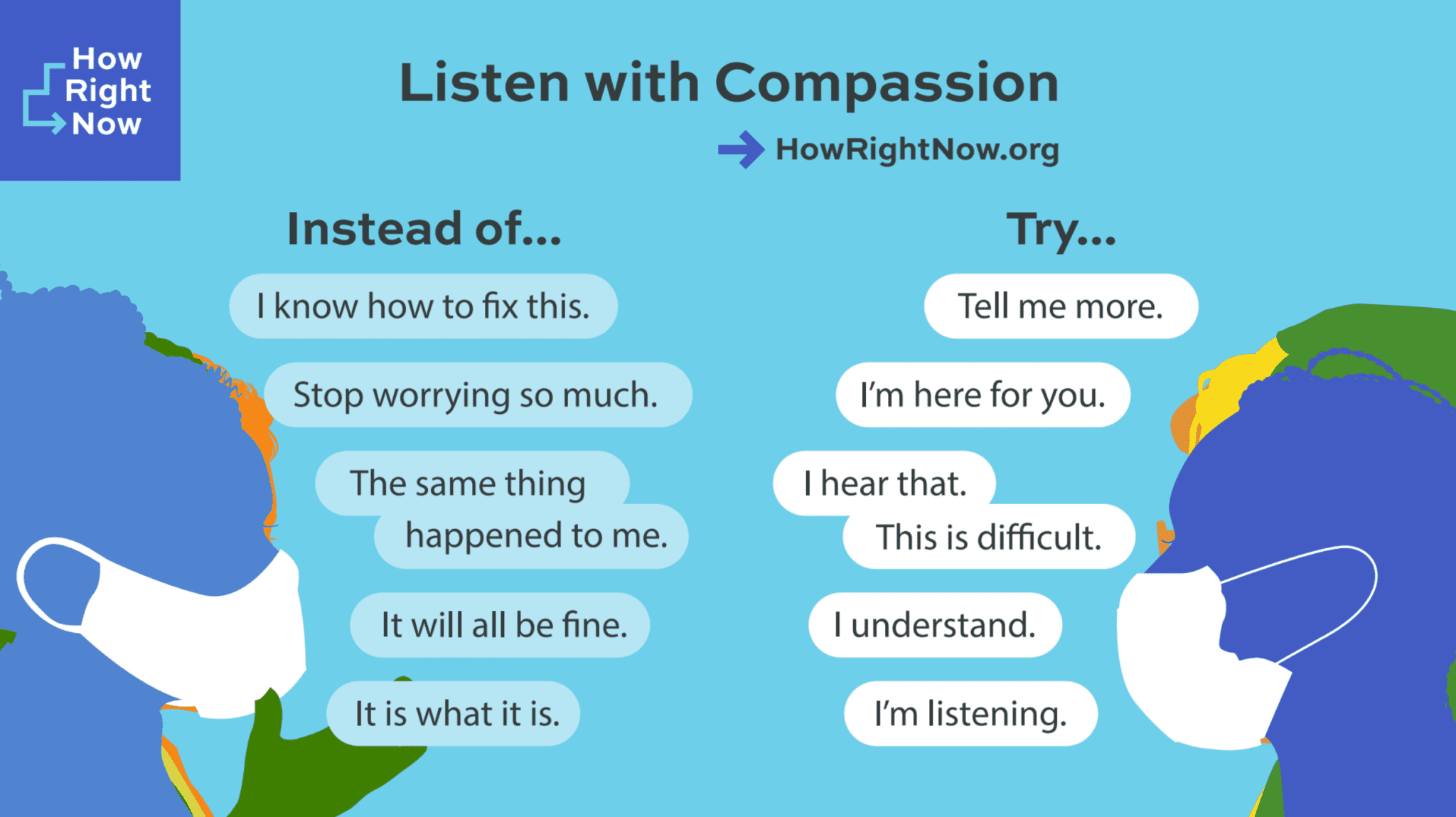 #HowRightNow conversation chart